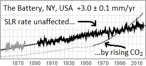 sea-level vs. CO2 at New York City