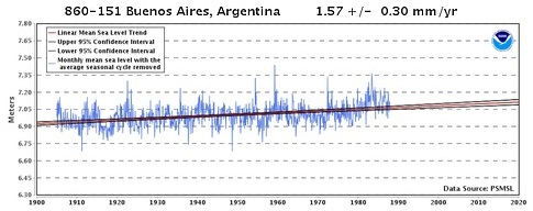 Sea-level graph for Buenos Aries