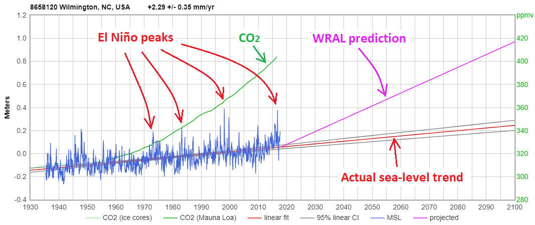 CO2 level vs. Wilmington sea-level, plus WRAL's absurd projection