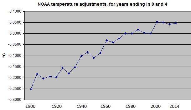 Plot of NOAA temperature adjustments, for years ending in 0 and 4 (digitized)