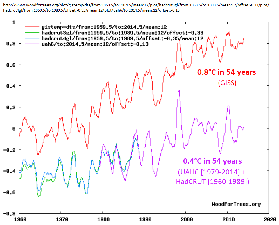 GISS shows +0.8°C warming in 55 years, but UAH+HadCRUT shows only +0.4 +0.8°C warming