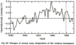Fig. A6  Changes of annual mean temperature of the northern hemisphere