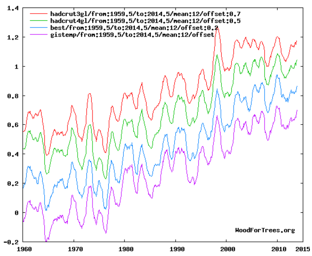 WoodForTrees - four temperature indices, 1960-2014