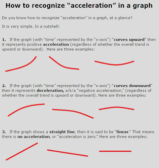 How to recognize acceleration or deceleration in a graph