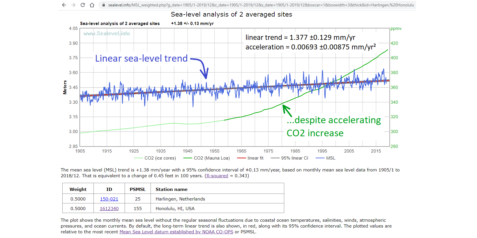 sea-level analysis of the average of two very high-quality, long measurement records, on opposite sides of the Earth