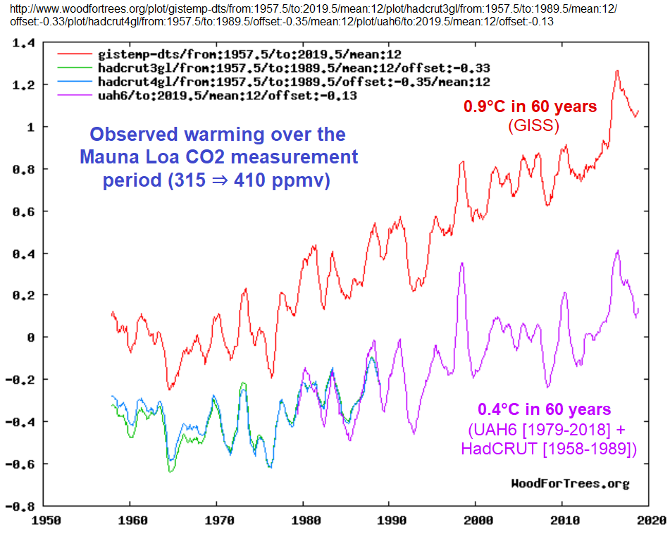60 years of temperature measurements: GISS vs UAH & HadCRUT4