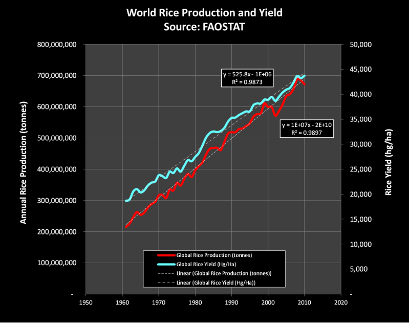 rice production and yield graphs, source http://www.fao.org/statistics/en/