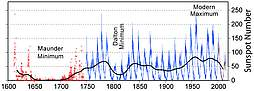 Graph showing 400 years of solar cycles