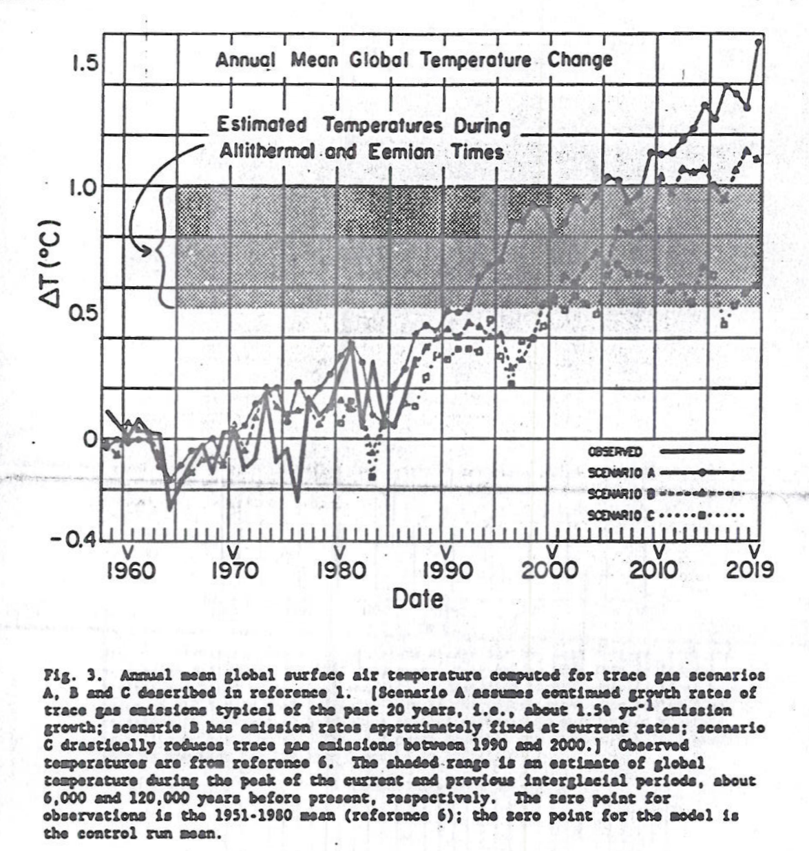 Figure 3, Annual Mean Global Temperature Change