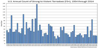 frequency of large tornadoes has decreased